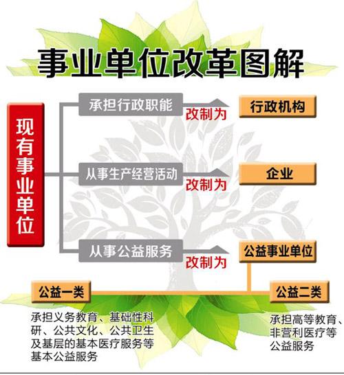 【事业单位分类改革规划】
