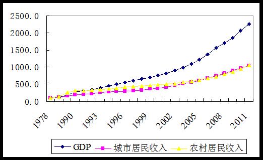 常修泽:中国经济结构转型新探:人本型结构论(2)