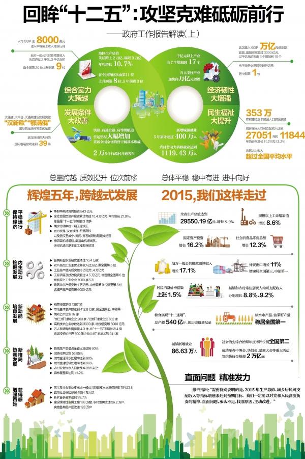 湖北省政府工作报告2016年