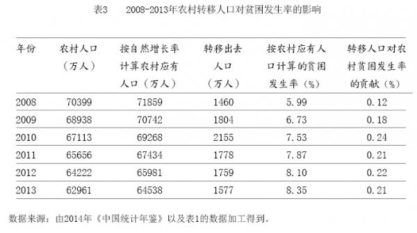 汉族人口减少_农村人口减少的原因