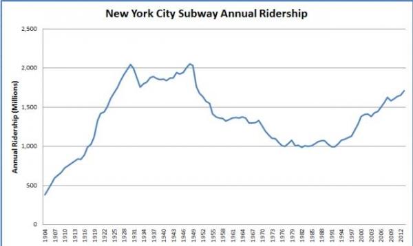 纽约地铁客流变化图