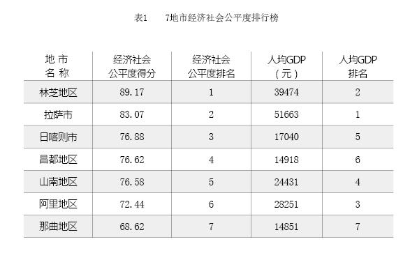 对西藏自治区7地市经济社会公平度的测评及排名